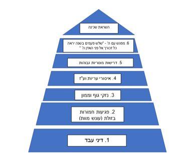 מבנה פרשת משפטים